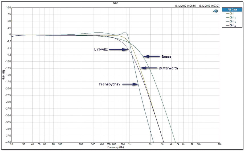 Grafik_Tiefpass-24dB-unterschiedliche-Charakteristika2neu
