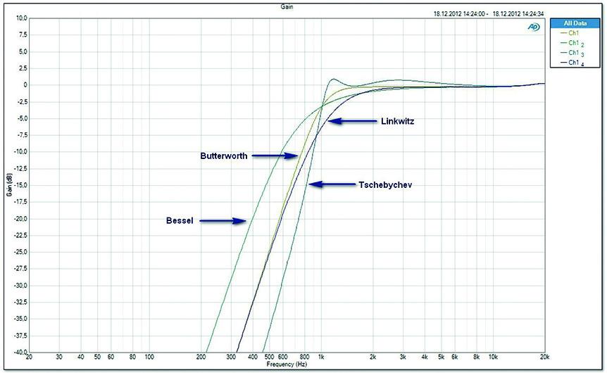 Grafik_Hochpass-24dB-unterschiedliche-Charakteristika2