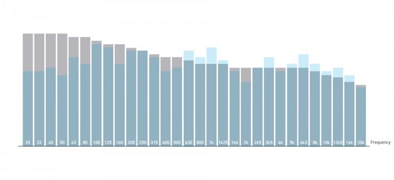 Vergleich original Frequenzgang mit der Referenzkurve