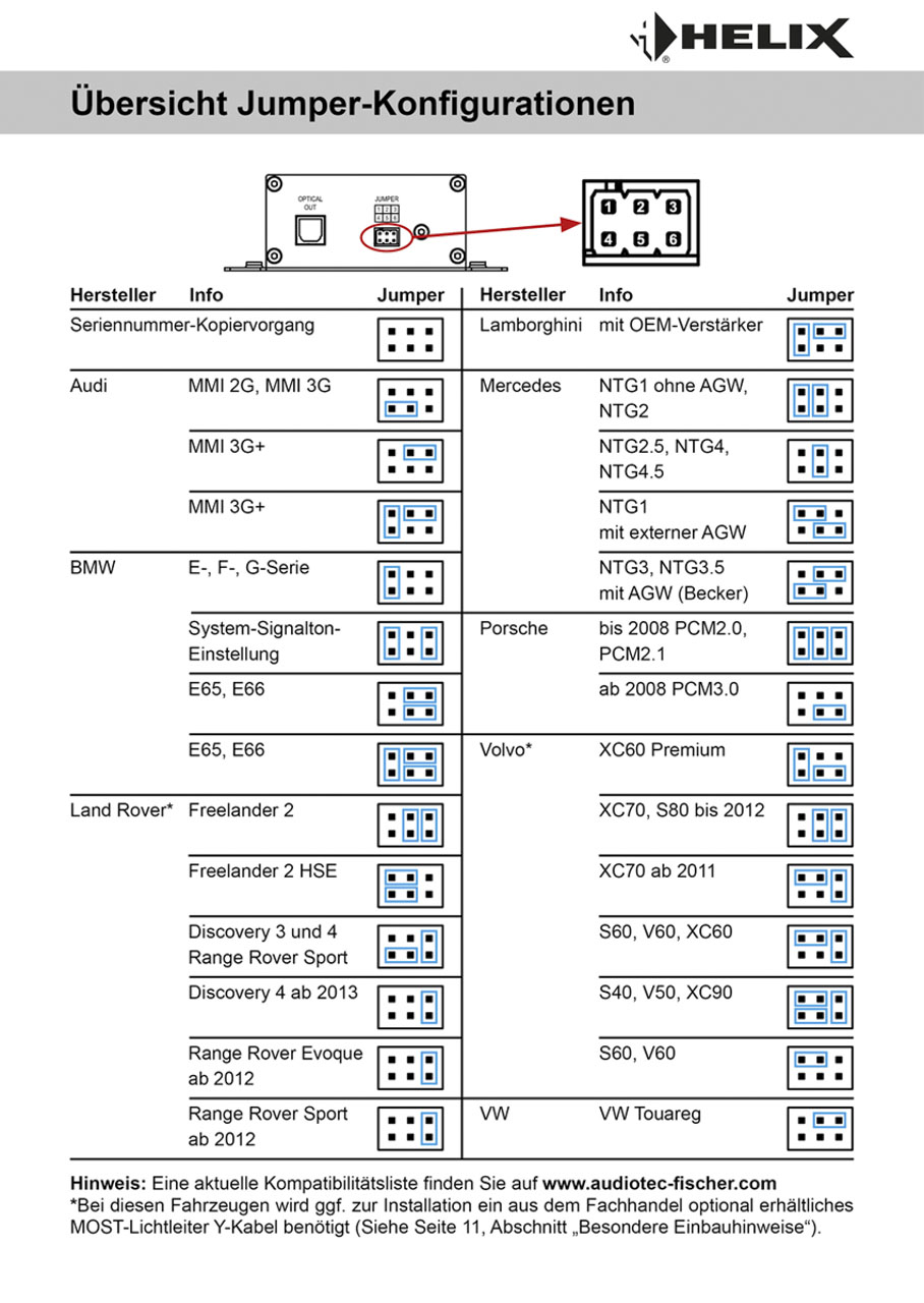 HELIX-SDMI25-Jumper-Konfigurationen