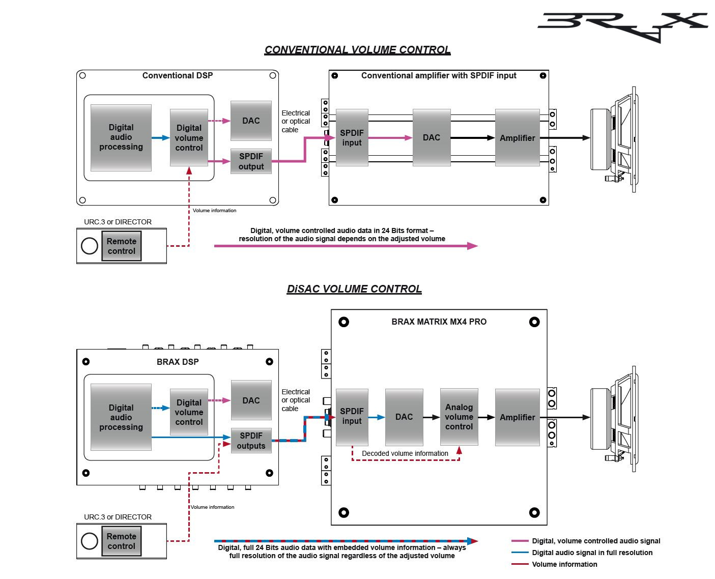 BRAX-DiSAC-Volume-Control